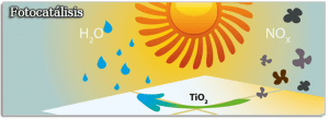 Gráfico fotocatalisis